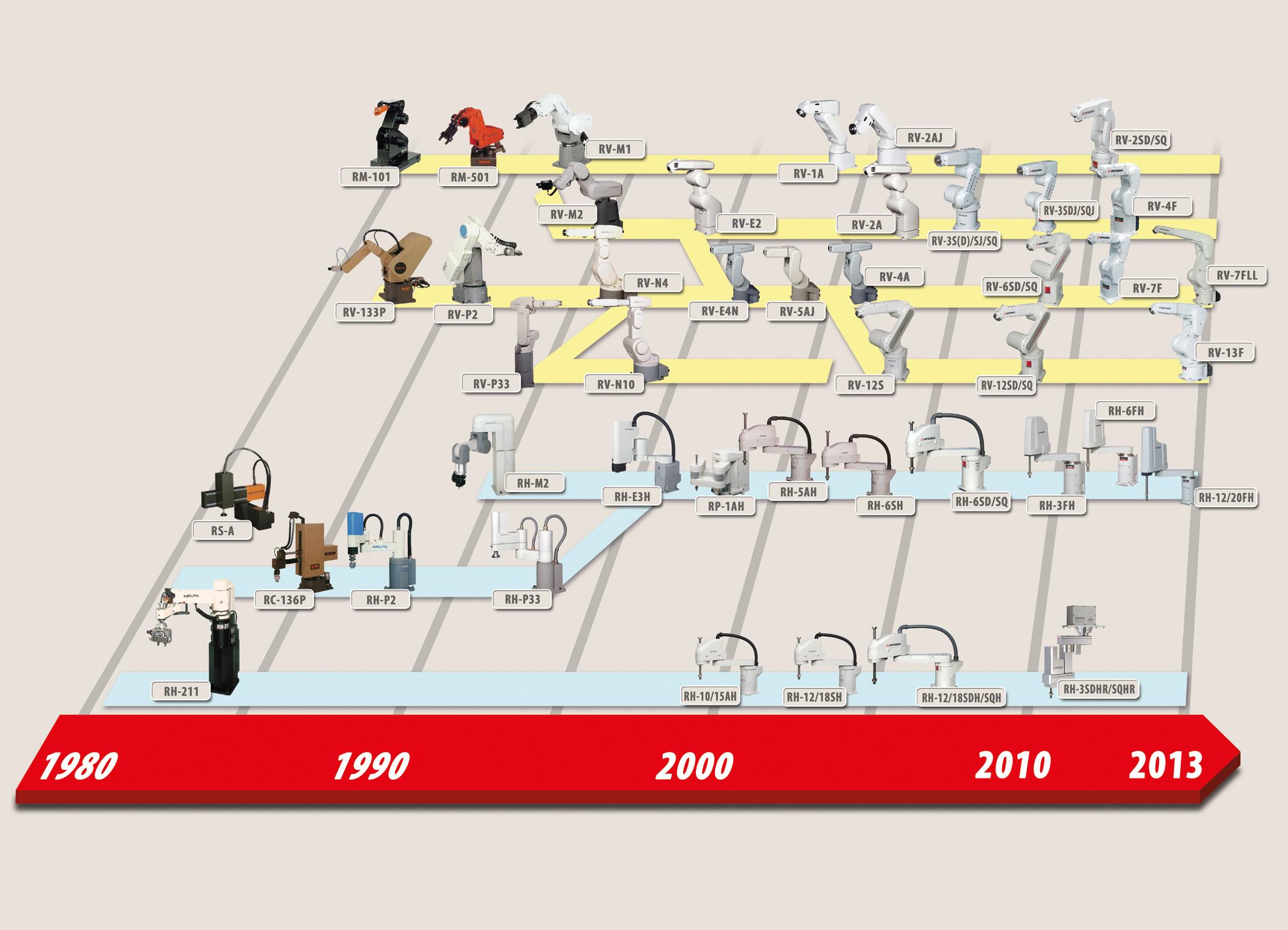 Historia robotów Mitsubishi