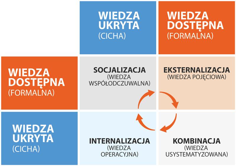 wiedza-graf