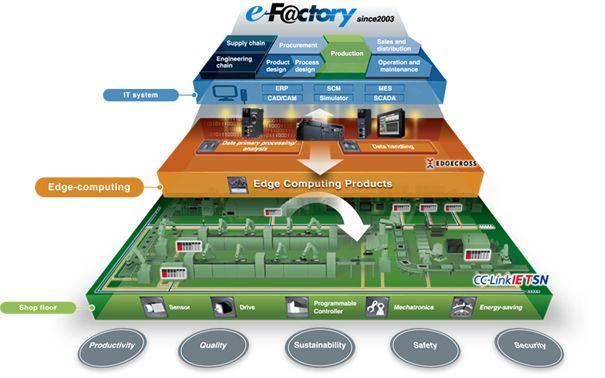 e-Factory Information Center