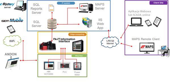 MES Interface a standardy Przemysłu 4.0