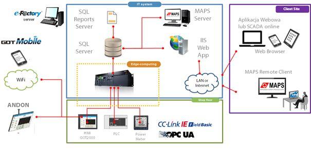 Komputery klasy IPC a standardy Przemysłu 4.0