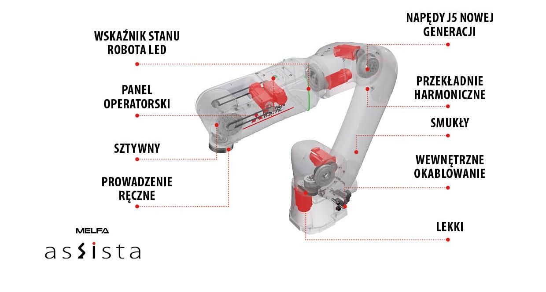 Rodziny robotów